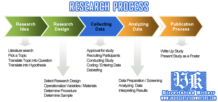 research methods in dissertation writing In writing your dissertation you will draw on some of this earlier materials and methods moving from doing the research to writing a comprehensive account.