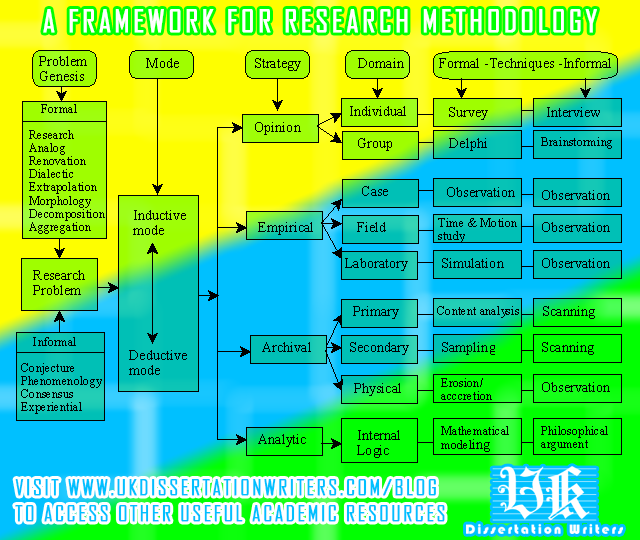 a-framework-for-research-methodology_UK-Dissertation-Writers-Com