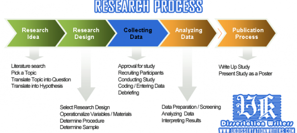 research-process-detail_UK-dissertation-writers-com