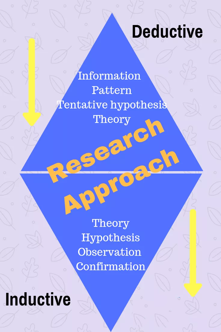 Research-Approach-UK-Dissertation-Writers
