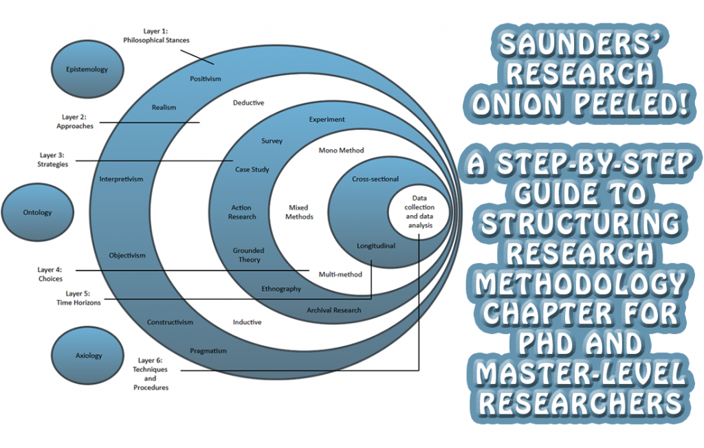 Saunders-Research-Onion-Peeled---A-step-by-step-guide-to-structuring-research-methodology-chapter-for-phd-and-master-level-researchers