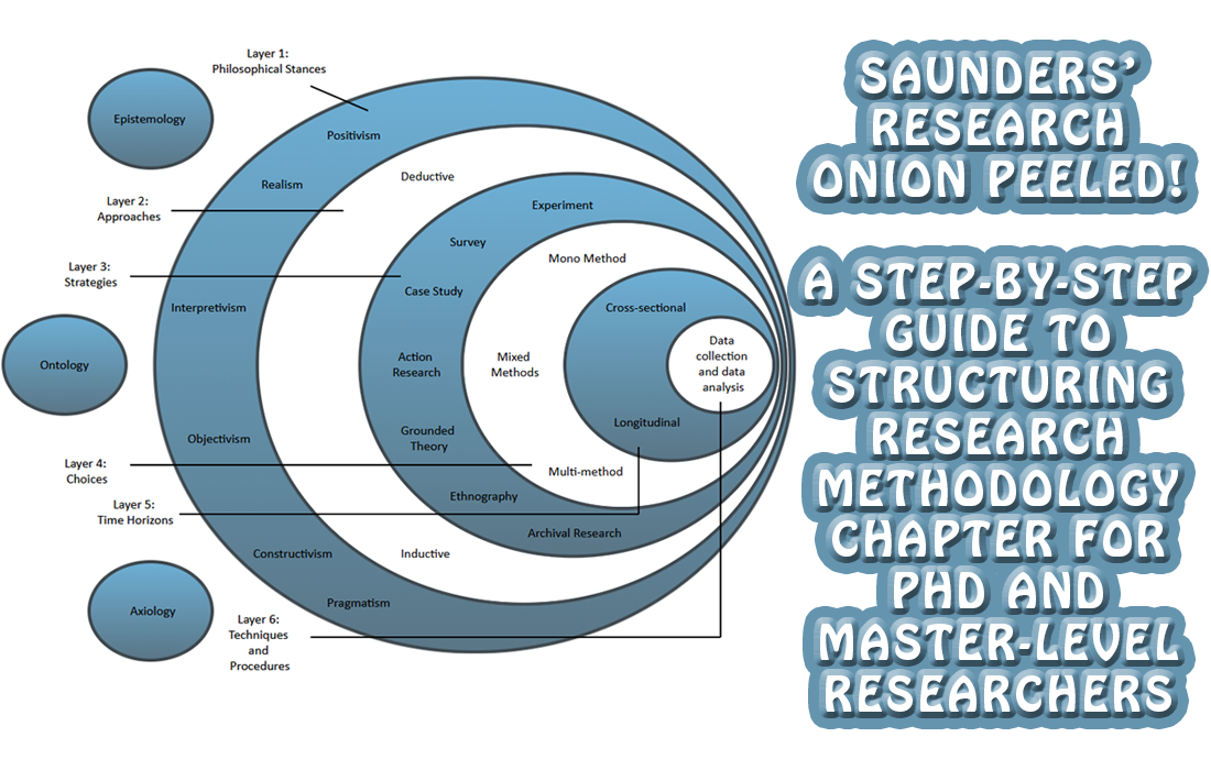 Saunders' Research Onion - A Step-By-Step Guide To